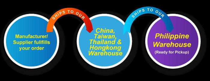 CHINA-ONLY-hbk-shipping-process_7-500x194_2a
